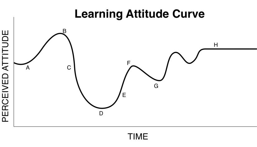 The Learning AttitudeCurve