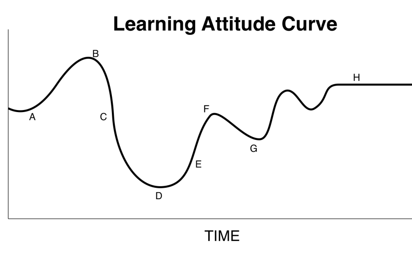 The Learning Attitude Curve